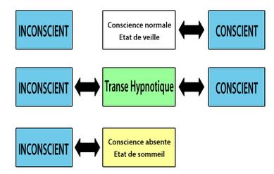 Qu'est-ce que l'hypnose Éricksonienne ?