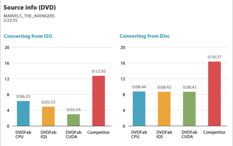DVDFab est mis à jour pour être plus rapide – jusqu'à 4 fois plus rapide que les autres